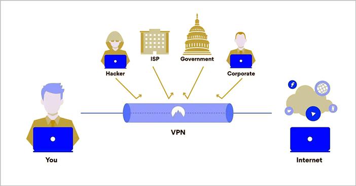 Qué es una Red Privada Virtual o VPN